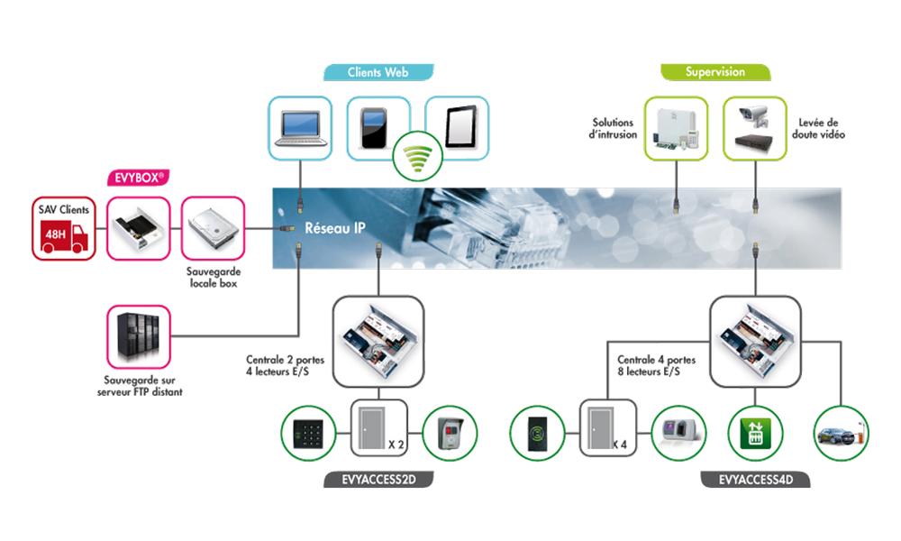 schéma contrôle d'accès Montpellier